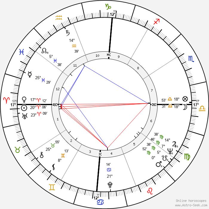 Chelo Alonso - Birth horoscope chart