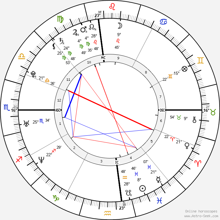 Chelsea Clinton - Birth horoscope chart