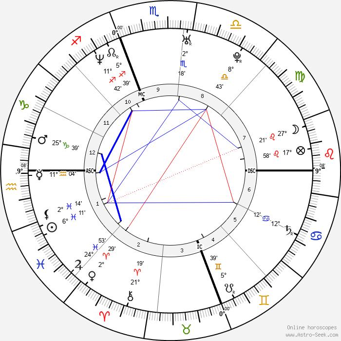 Chelsea Handler - Birth horoscope chart