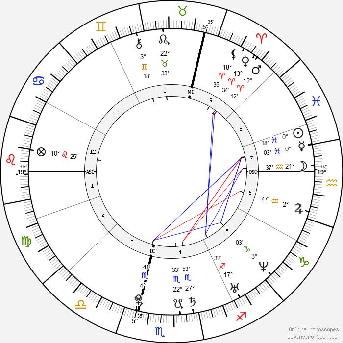 Chelsea Hobbs - Birth horoscope chart