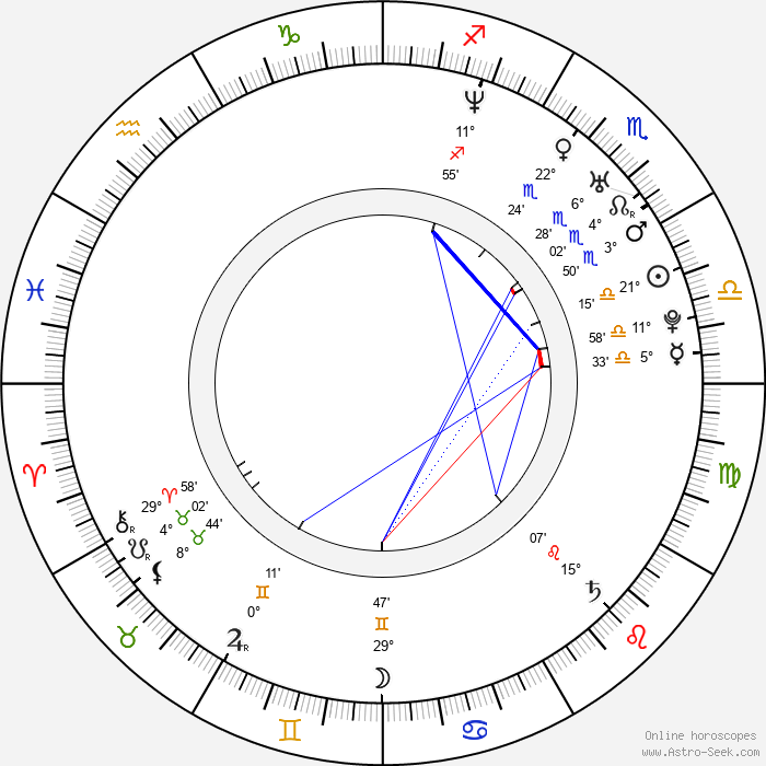 Chen Chang - Birth horoscope chart