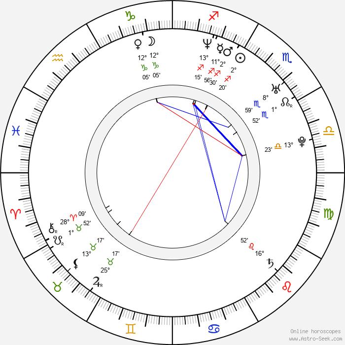 Chen Lu - Birth horoscope chart