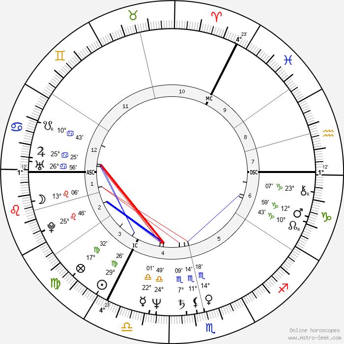 Cherie Blair - Birth horoscope chart