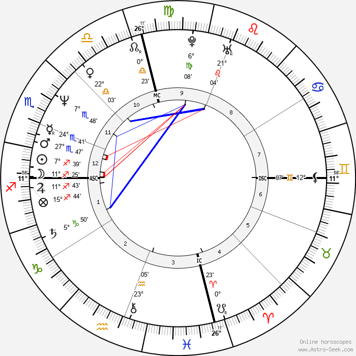 Cherie Currie - Birth horoscope chart