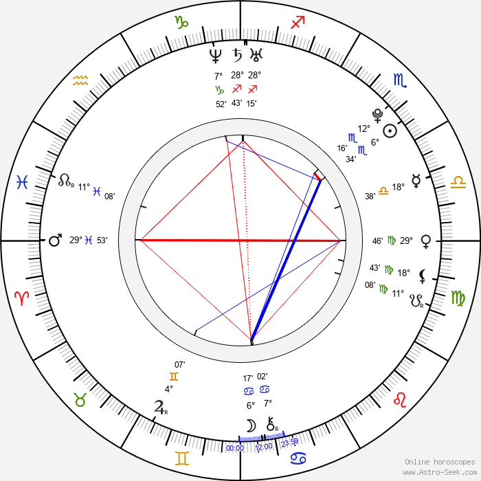 Cherilyn Wilson - Birth horoscope chart