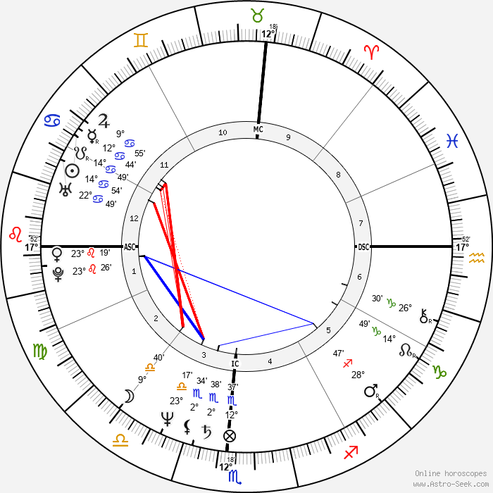 Cherry Boone O'Neill - Birth horoscope chart