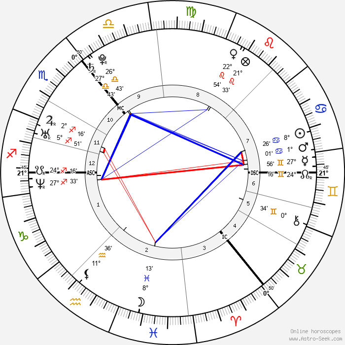 Cheryl Cole - Birth horoscope chart