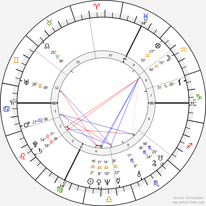 Cheryl Tiegs - Birth horoscope chart