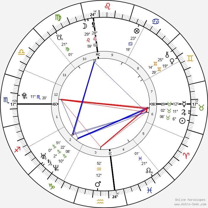 Chesare Elan Bono - Birth horoscope chart