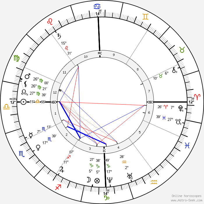 Chester A. Arthur - Birth horoscope chart