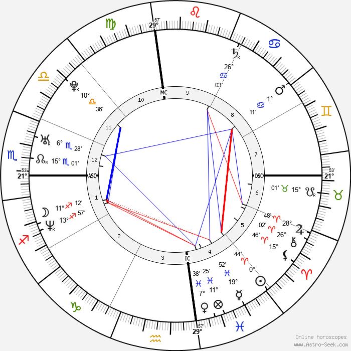 Chester Bennington - Birth horoscope chart