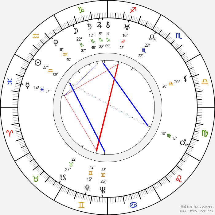 Chester Morris - Birth horoscope chart