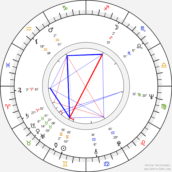 Chester Yorton - Birth horoscope chart