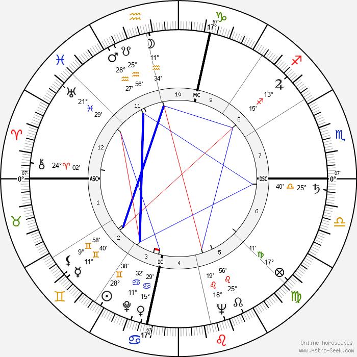 Chet Atkins - Birth horoscope chart
