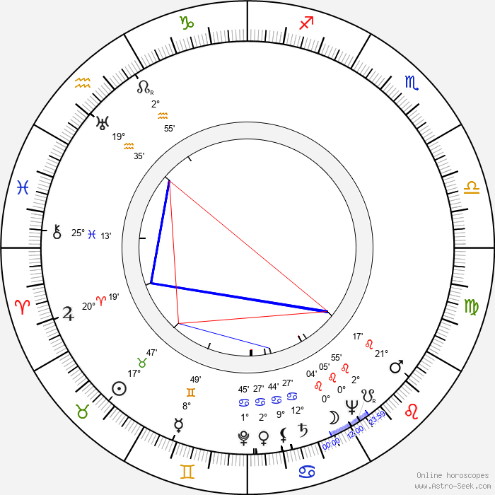 Chet Aubuchon - Birth horoscope chart