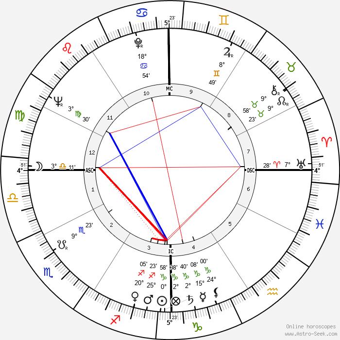 Chet Baker - Birth horoscope chart