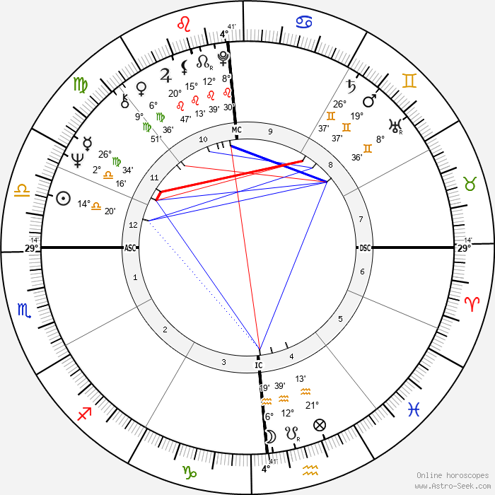 Chevy Chase - Birth horoscope chart
