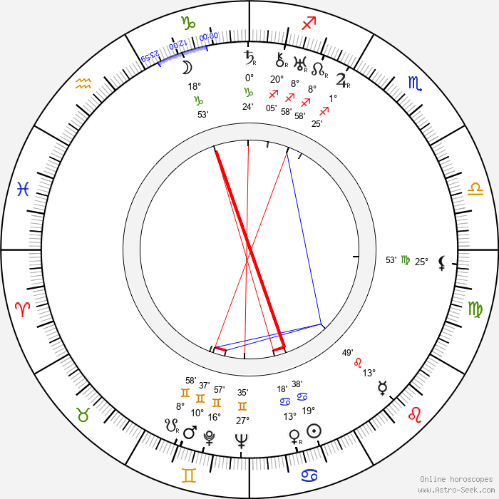 Chhabi Biswas - Birth horoscope chart