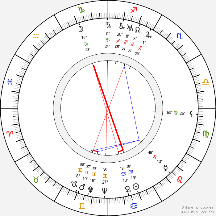 Chhabi Biswas - Birth horoscope chart