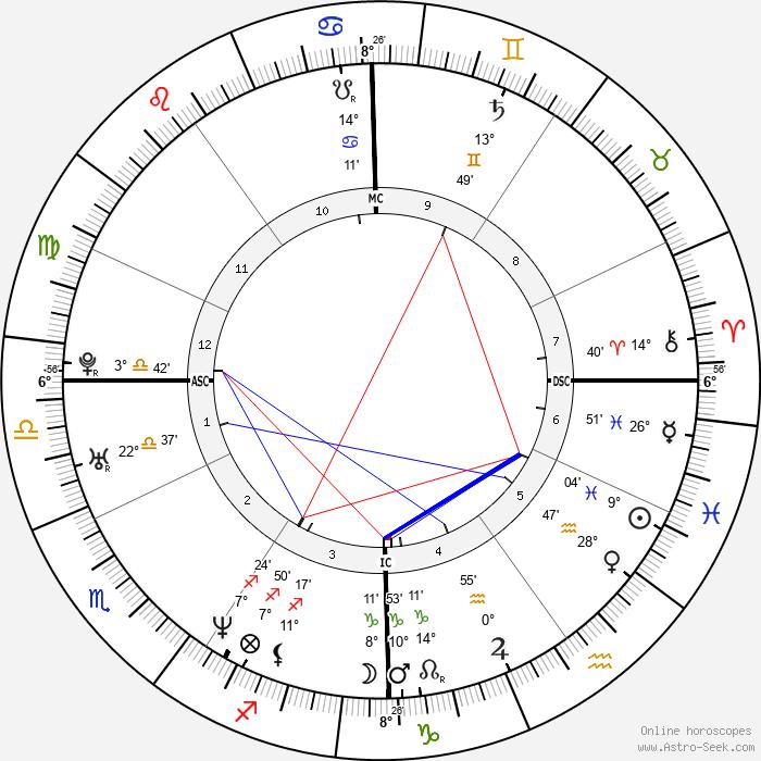 Chiara Iezzi - Birth horoscope chart