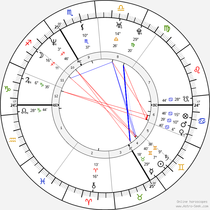 Chiara Mastroianni - Birth horoscope chart
