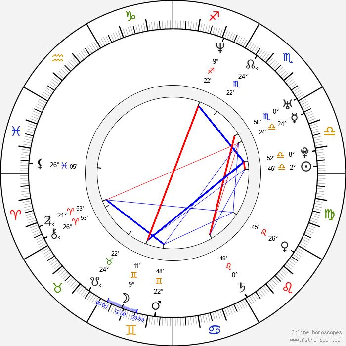 Chiara Schoras - Birth horoscope chart