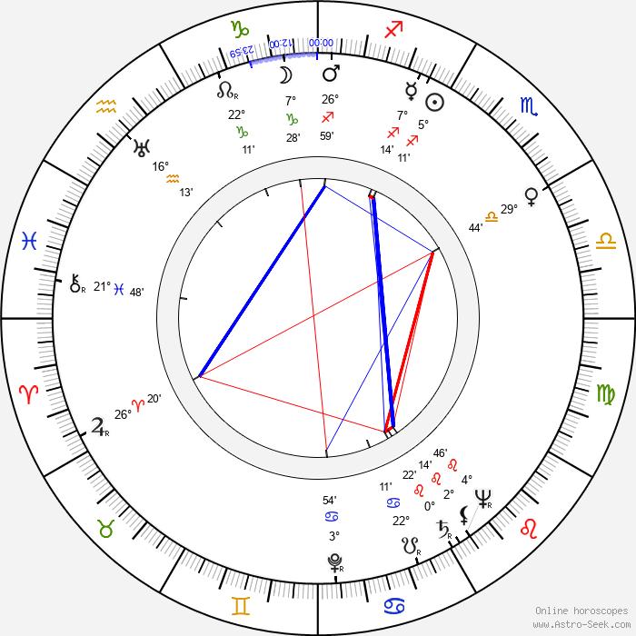 Chick Hearn - Birth horoscope chart