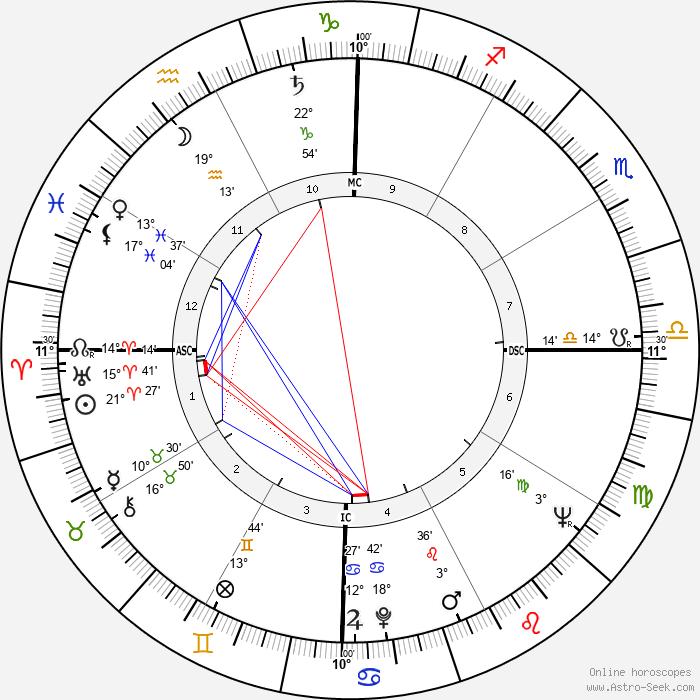 Chico Anysio - Birth horoscope chart
