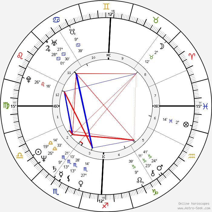 Chico Bouchikhi - Birth horoscope chart