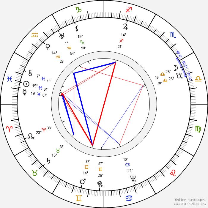 Chieko Takehisa - Birth horoscope chart