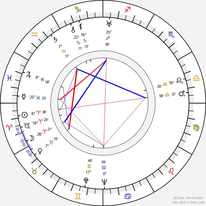 Chiezo Kataoka - Birth horoscope chart