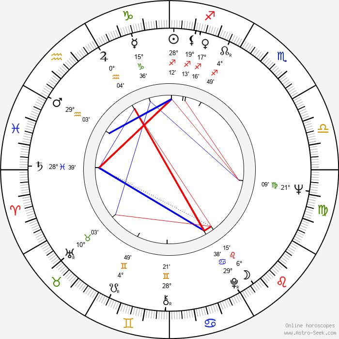Chih-Hung Kuei - Birth horoscope chart