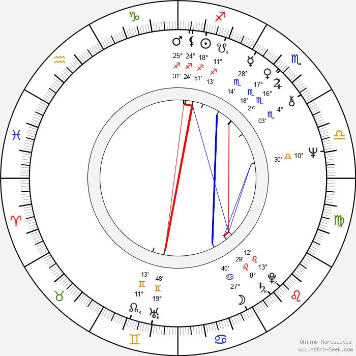 Chin-Ku Lu - Birth horoscope chart