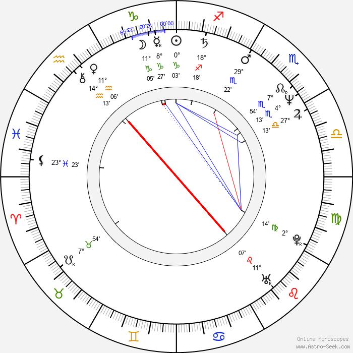 Chin Tsai - Birth horoscope chart