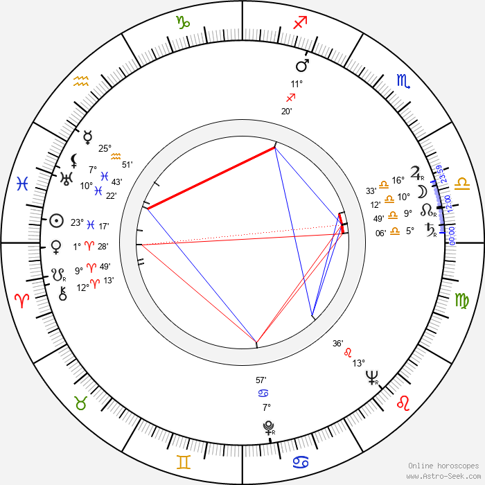 China Zorrilla - Birth horoscope chart