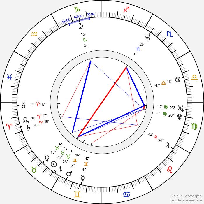 Chingmy Yau - Birth horoscope chart
