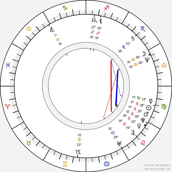 Chiranjeevi - Birth horoscope chart