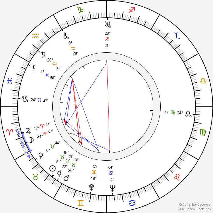 Chishu Ryu - Birth horoscope chart