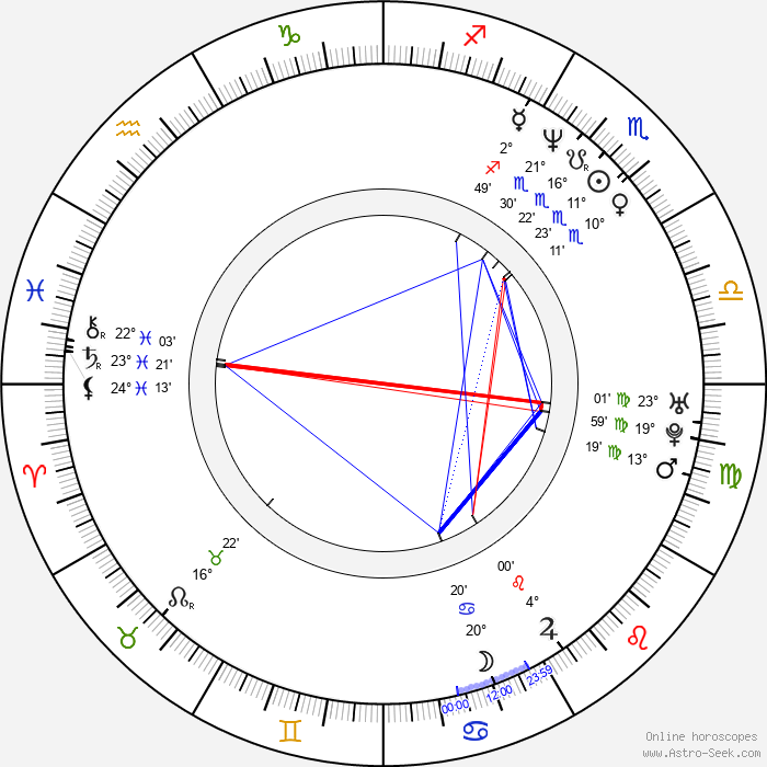 Chitral Somapala - Birth horoscope chart