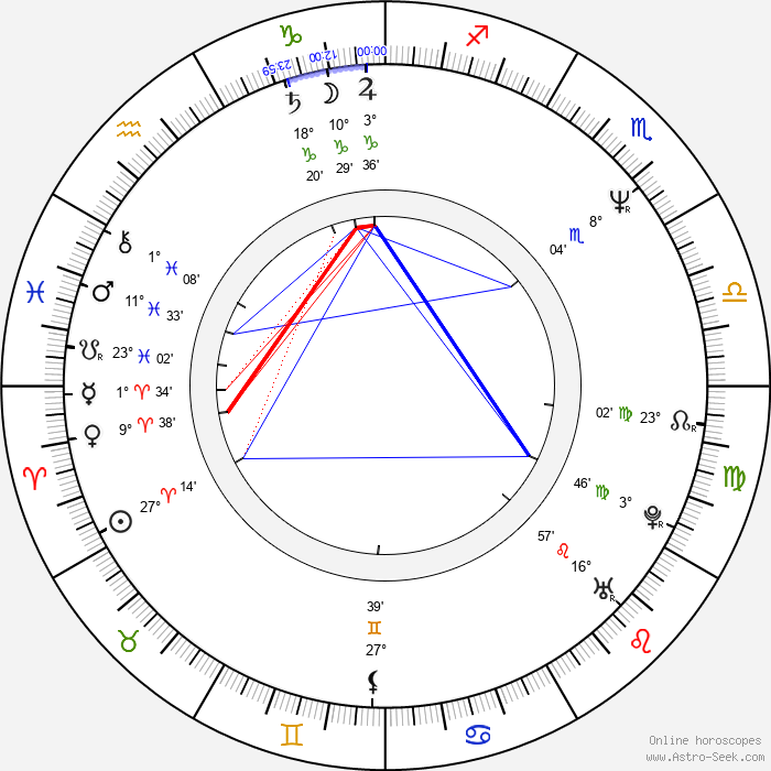 Chiyaan Vikram - Birth horoscope chart
