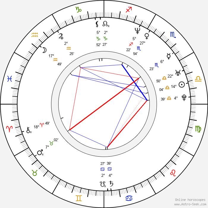 Chizzy Akudolu - Birth horoscope chart