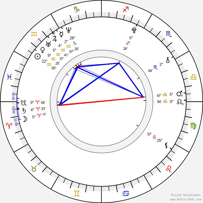 Chloë Grace Moretz - Birth horoscope chart