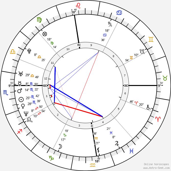 Chloë Sevigny - Birth horoscope chart