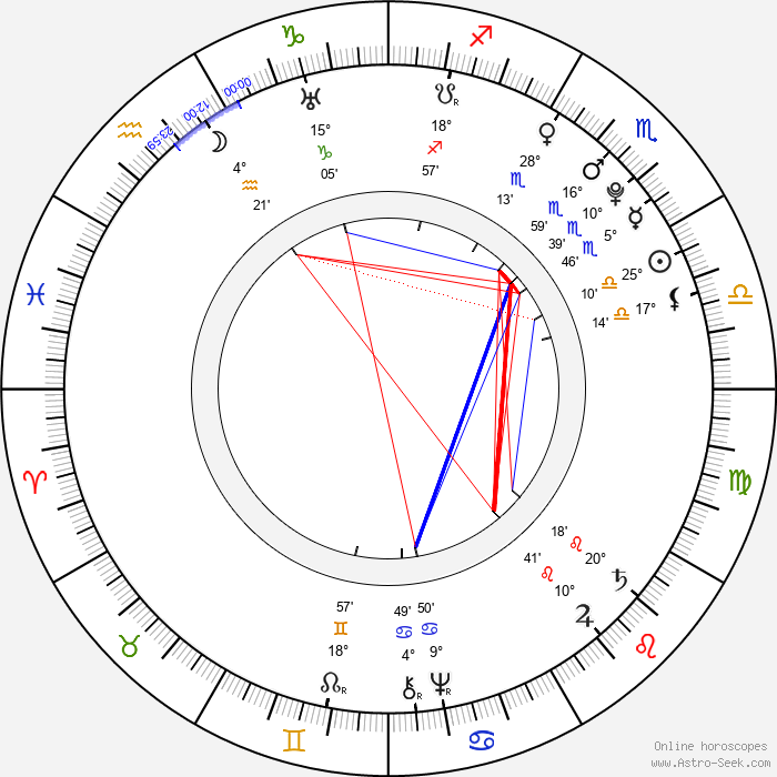 Choderlos de Laclos - Birth horoscope chart