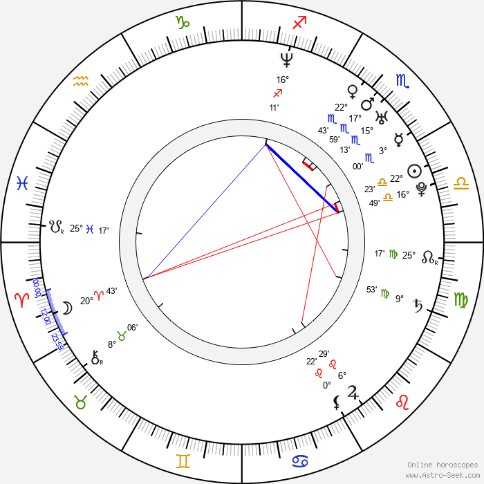 Choi Dae Chul - Birth horoscope chart