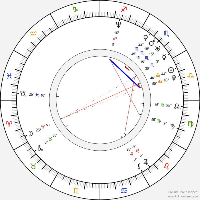 Choi Dae Chul - Birth horoscope chart