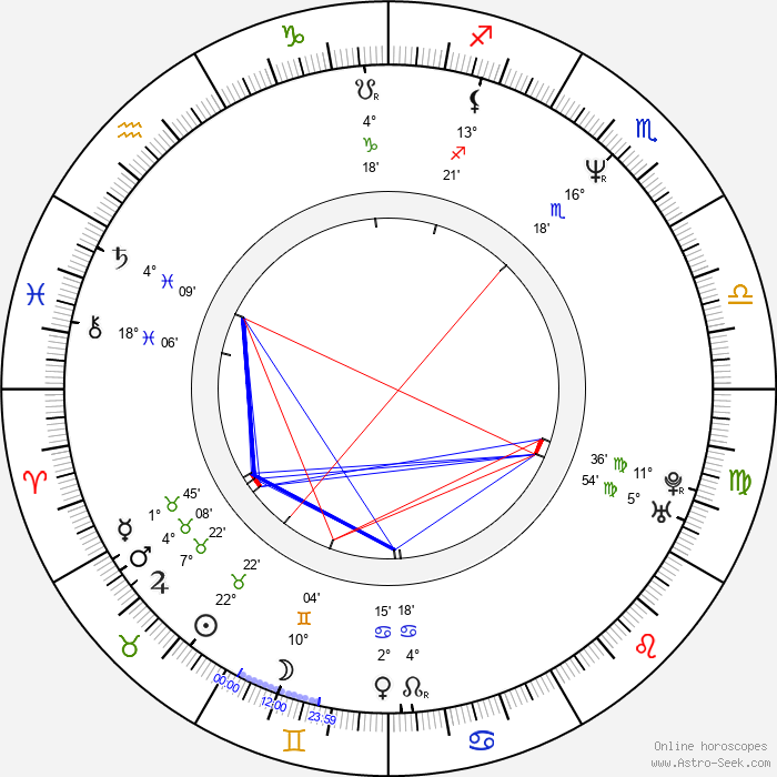 Chong-ok Bae - Birth horoscope chart