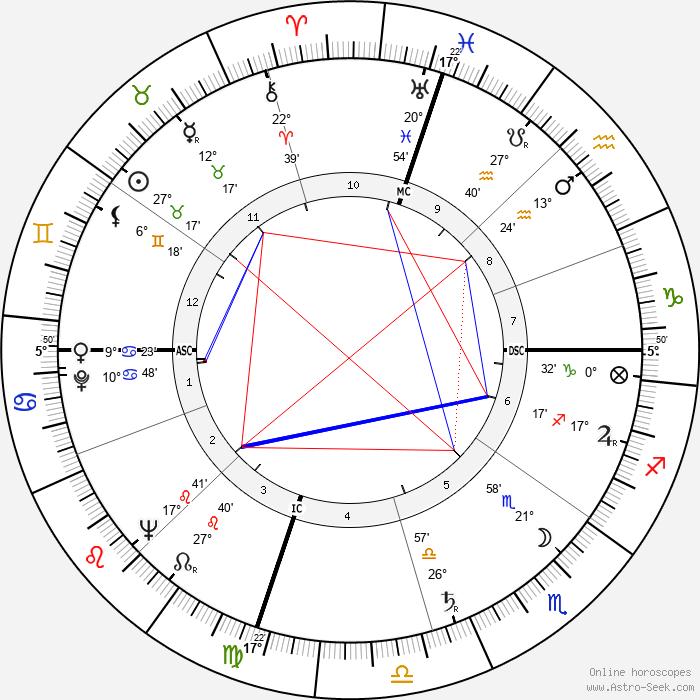 Choo Choo Justice - Birth horoscope chart