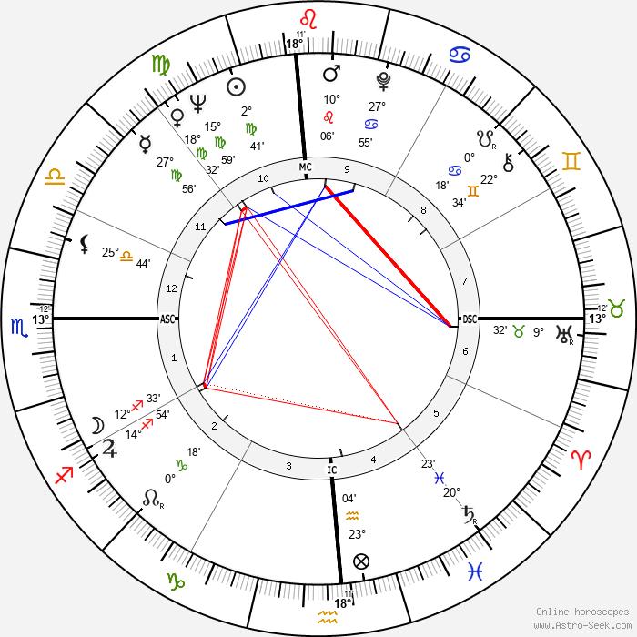 Chow Ching Lie - Birth horoscope chart