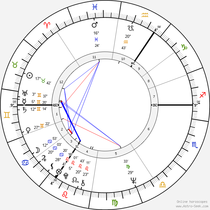 Chriet Titulaer - Birth horoscope chart
